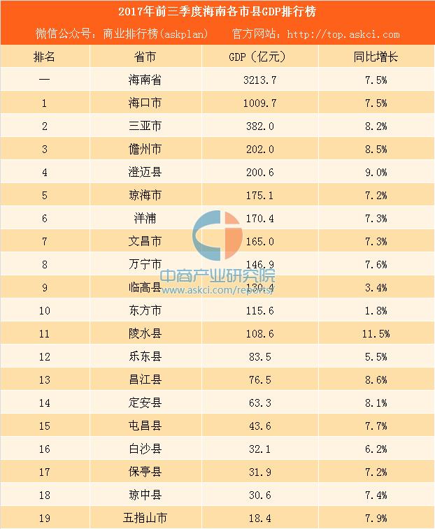 澄迈gdp_海南澄迈GDP争超200亿 经济增速冲击全省四连冠