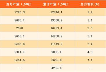 2017年1-9月中国饲料产量分析:饲料产量为2.2亿吨(附图表)