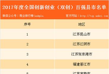 2017年创新创业(双创)百强县市排行榜:江苏昆山市位居榜首(附详细榜单)