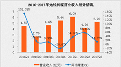 光线传媒2017年三季度经营数据分析:前三季度营收15.49亿元  同比增长30.52%(附图表)