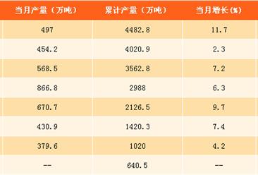 2017年1-9月中国原盐产量分析:原盐产量同比增长8.9%