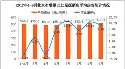 2017年1-9月北京市星级酒店经营数据分析:平均房价517.9元  同比增长9.4%(附图表)