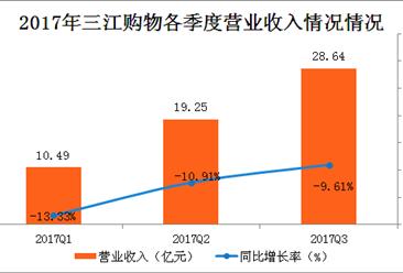 2017年前三季三江购物实现营收28.64亿元 同比下降9.61%