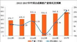 2017年1-9月中国合成橡胶产量431.7万吨 同比增长2.3%(附图表)