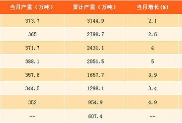 2017年1-9月中国纱产量分析:纱产量同比增长4.7%(附图表)
