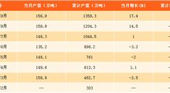 2017年1-9月中国乙烯产量分析:乙烯产量同比增长1%(附图表)