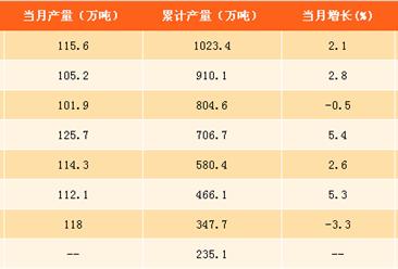 2017年1-9月中国合成洗涤剂产量分析:合成洗涤剂产量同比增长1.3% (附图表)