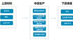 眼科药物产业链及十大品牌企业分析:2017中国眼科药物市场规模将达45亿