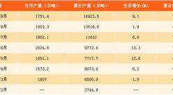 2017年1-9月中国软饮料产量分析:9月软饮料产量为1751.4万吨(附图表)