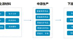 婴童用品行业产业链及十大品牌盘点(附产业链全景图)