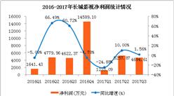 长城影视2017年三季度经营数据分析:前三季度营收同比下降16.64%(附图表)