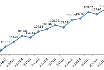2017年三季度全国网络零售企业成长指数为109.04 同比增1.84%