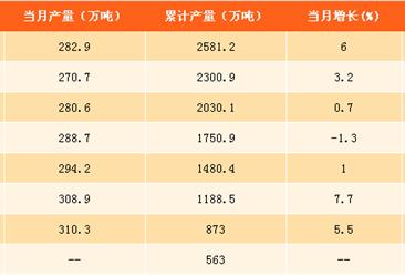 2017年1-9月中国烧碱产量分析:烧碱产量达2581.2万吨(附图表)