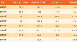 2017年1-9月中國新聞紙產量分析:紙價上漲 新聞紙產量下滑明顯!(附圖表)