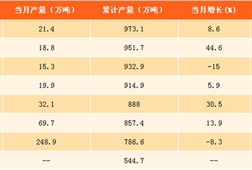 2017年1-9月中国成品糖产量分析:成品糖产量接近1000万吨(附图表)