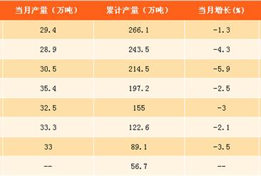 2017年1-9月中国农药产量分析:农药产量同比下降4.3% 农药使用量得到明显抑制(附图表)