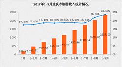 重庆市2017年1-9月旅游业数据分析:旅游收入2337亿元 累计增长15.64%(附图表)