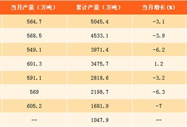 2017年1-9月中国化肥产量分析:氮磷钾化肥产量达5045.4万吨(附图表)