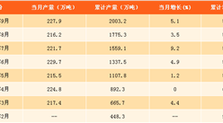 2017年1-9月中国纯碱产量分析:纯碱产量突破2000万吨(附图表)