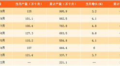 2017年1-9月中国白酒产量分析:白酒产量为995.9万千升(附图表)
