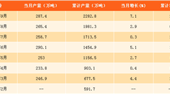 2017年1-9月中國乳制品產量分析:乳制品產量同比增長2.6%(附圖表)