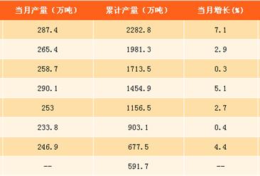 2017年1-9月中国乳制品产量分析:乳制品产量同比增长2.6%(附图表)
