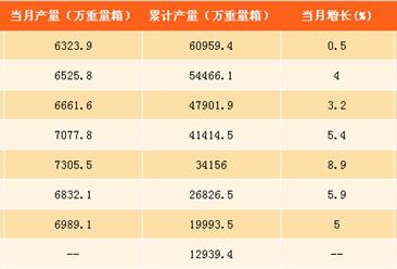 2017年1-9月中国平板玻璃产量分析:平板玻璃产量同比增长5%(附图表)