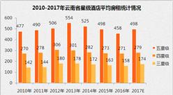 2017年云南省星级酒店经营数据分析(附图表)