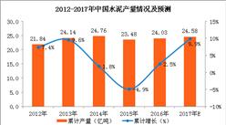水泥价格创近四年新高 预计2017年中国水泥产量将近25亿吨
