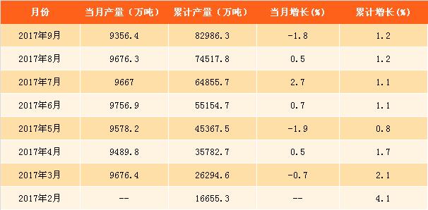 2017年1-9月中国钢材产量分析:钢材产量达8.3亿吨 同比增长1.2%(附图表)