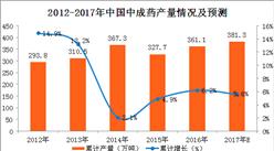 2017年1-9月中國中成藥產量分析:中成藥產量同比增長8.9%(附圖表)