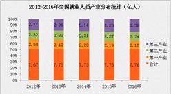 大數據解析中國就業情況:勞動力不斷增加   就業形勢趨向好發展(附圖表)