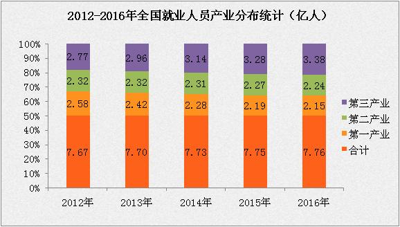大数据解析中国就业情况:劳动力不断增加   就业形势趋向好发展(附图表)
