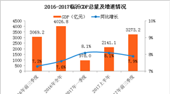 2017前三季度山东省临沂市经济运行情况分析:GDP增长7.9%(附图表)