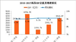2017前三季度南昌经济运行情况分析:GDP增长9.1%(附图表)