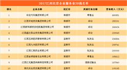2017年江西民营企业服务业20强名单出炉:华宏汽车68亿营收夺冠(附全榜单)