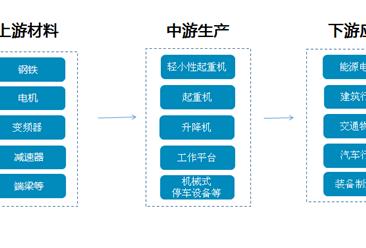 起重机械产业链及十大企业分析(附产业链全景图)
