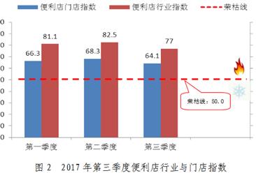 2017年前三季度中国便利店景气指数分析报告:便利店景气指数较前两季略有所回落