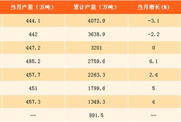 2017年1-9月中国十种有色金属产量分析:十种有色金属产量为4072.9万吨(附图表)