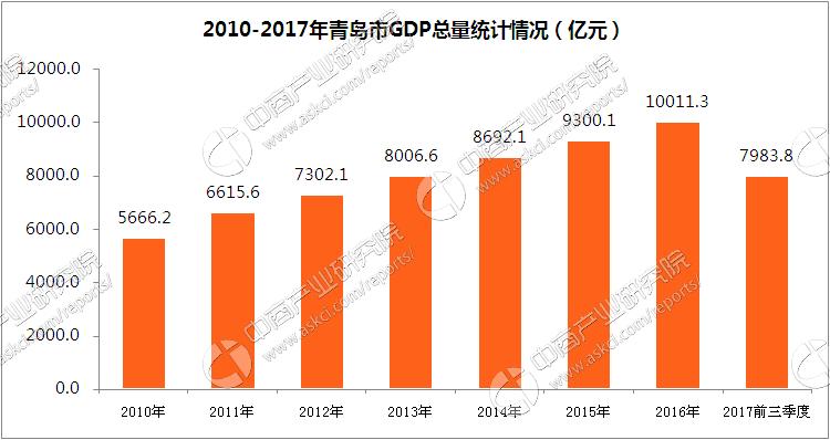 2017前三季度青岛市临沂市经济运行情况分析:gdp增长7.5%(附图表)