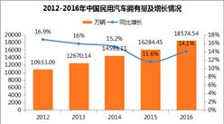 中國汽車擁有量及駕駛員數據分析:駕駛員數量增速放緩(附圖表)