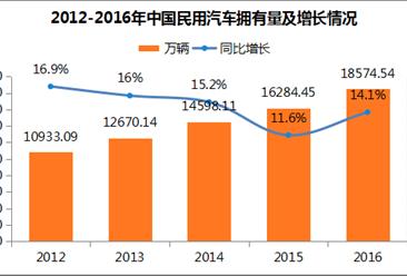 山东省汽车拥有情况分析:保有量全国第二 私人汽车拥有量1579万辆(附图表)