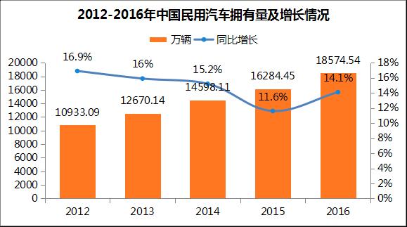 中国汽车拥有量及驾驶员数据分析:驾驶员数量增速放缓(附图表)