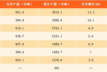 2017年1-9月合成纤维产量达3519.1万吨  同比增长5.8%(附图表)