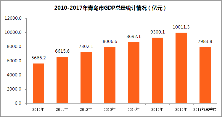 2017前三季度青岛市经济运行情况分析:GDP增长7.5%(附图表)