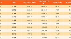 2017年9月中国各省市水泥产量排行榜分析:江苏省为水泥产量第一大??!