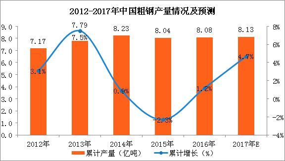 2017年1-9月中国粗钢产量分析:粗钢产量同比增长6.3%(附图表)