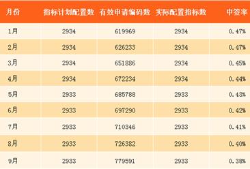 2017年10月深圳小汽车车牌摇号预测:个人中签率约0.37%(附查询网址)