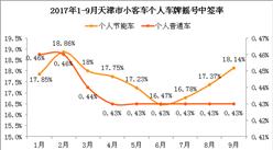 2017年10月天津车牌摇号预测:个人摇号中签率将保持0.43%(附查询网址)