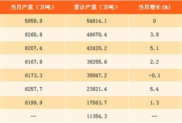 2017年1-9月中国生铁产量分析:河北省为生铁产量第一大省(附图表)